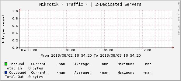 Graphs -> Mikrotik - Traffic -   2-Dedicated Servers -> Zoom