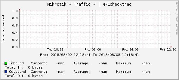 Graphs -> Mikrotik - Traffic -   4-Echecktrac -> Zoom